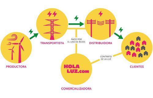 Los agentes que intervienen en el sector eléctrico