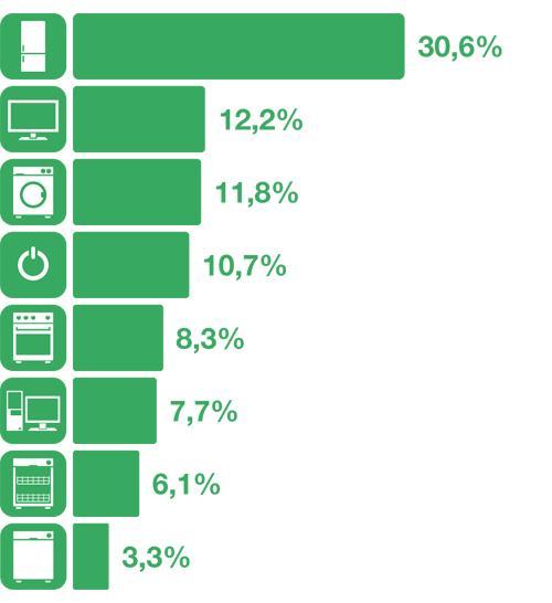 Tabla con el porcentaje de consumo por electrodomético