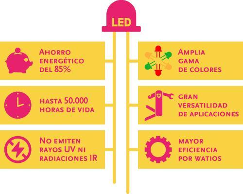 Ventajas de la tecnología LED. Ahorro y eficiencia energética