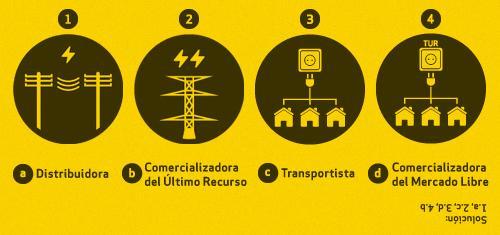 Diferencias entre Comercializadora y Distribuidora Eléctrica