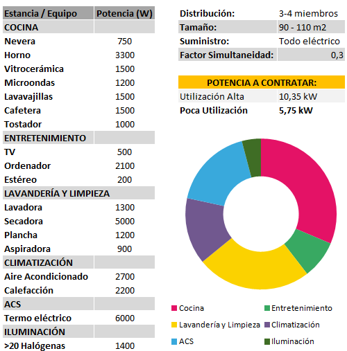 Potencias_Escenario_3