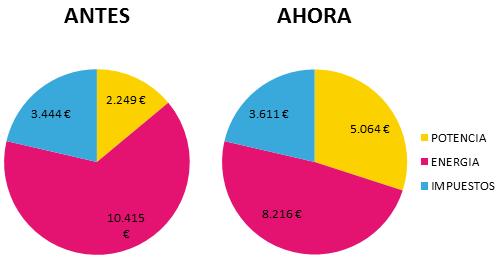TARIFA31A_escenario_50kw_uso_normal