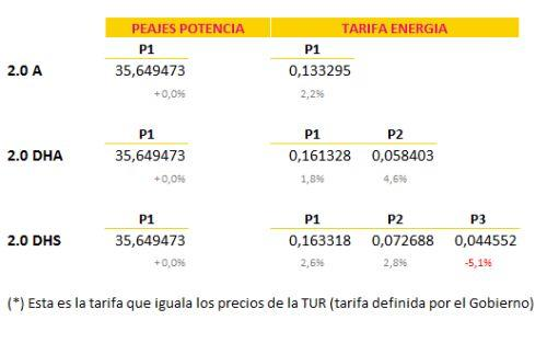 Tarifas2.0_4ºT_BUENA