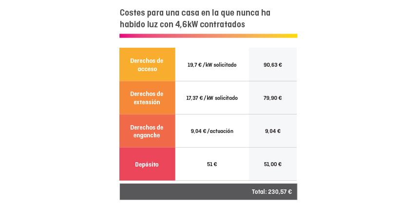 Costes para una casa
