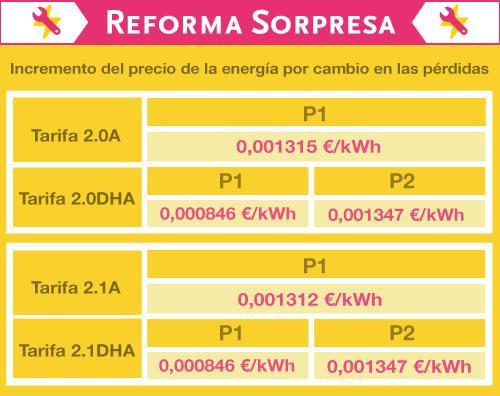 tabla_reforma_sorpresa (1)