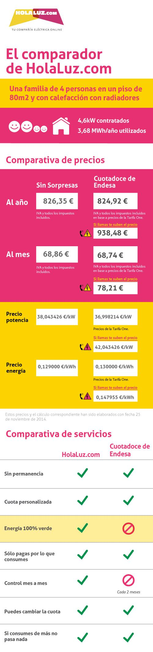 comparador_hlcom_endesa