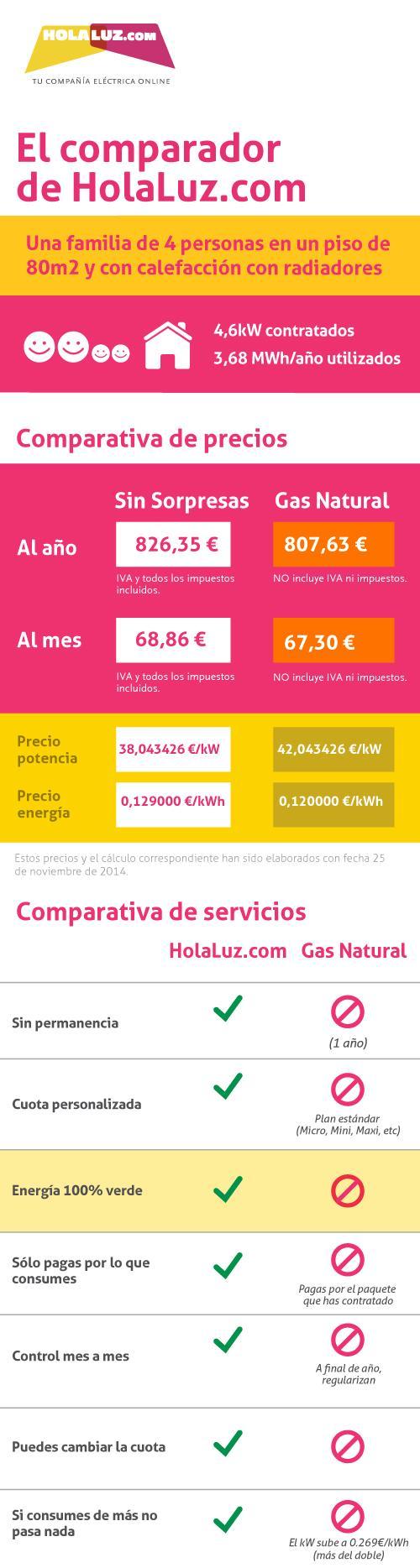 comparador_hlcom_gasnatural