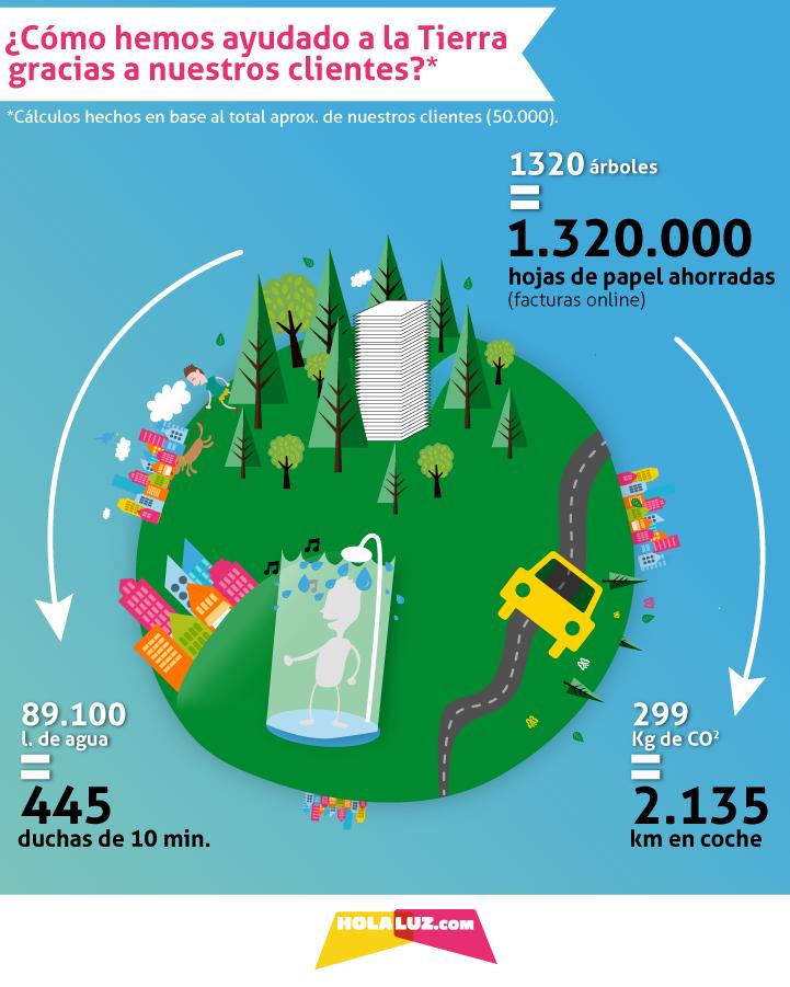 infografia dia de la tierra-07