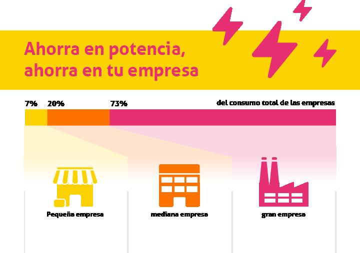 Infografía HolaLuz: ¡Optimiza la potencia de tu empresa y ahorra!