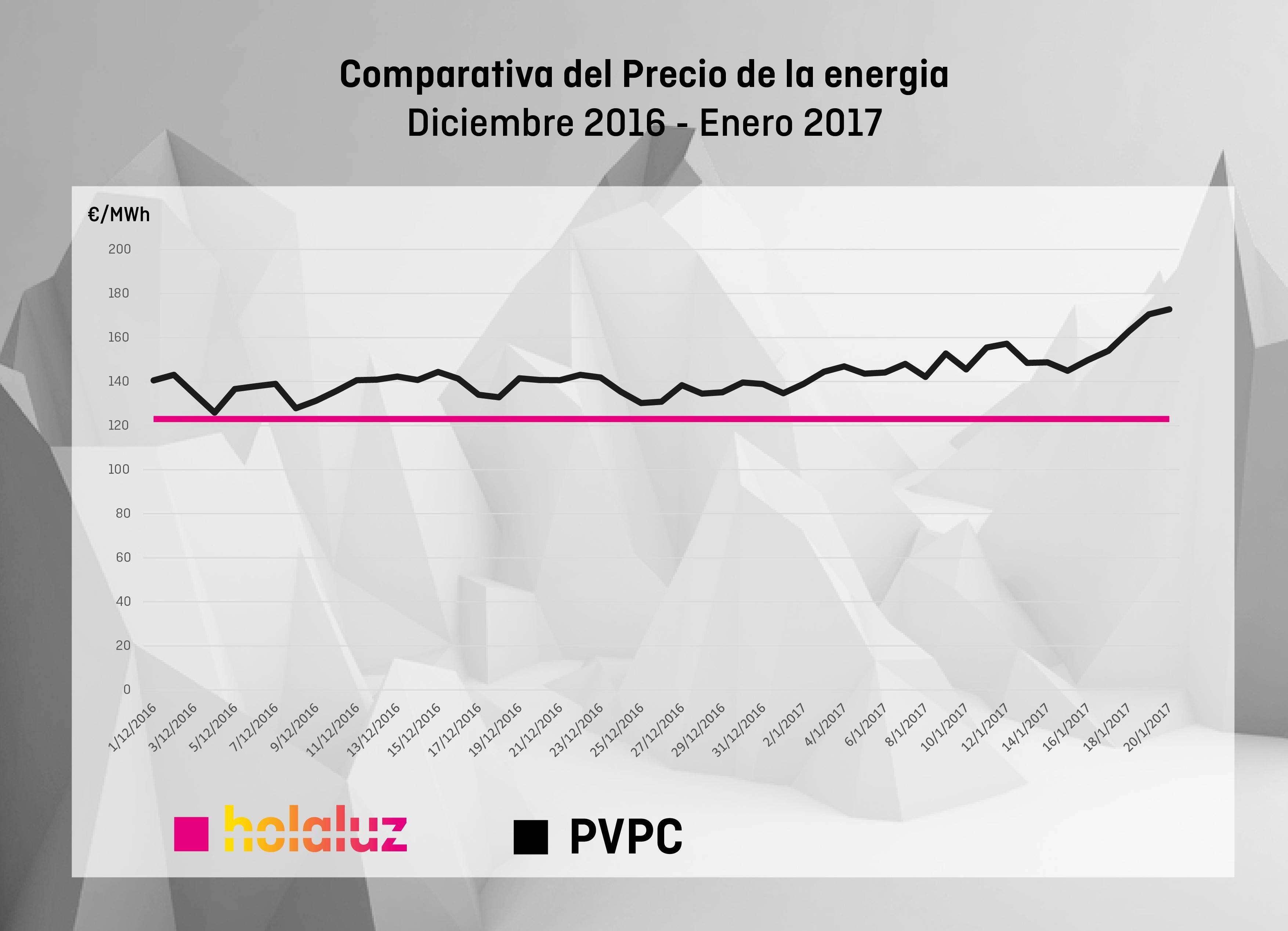 PVPC vs Holaluz