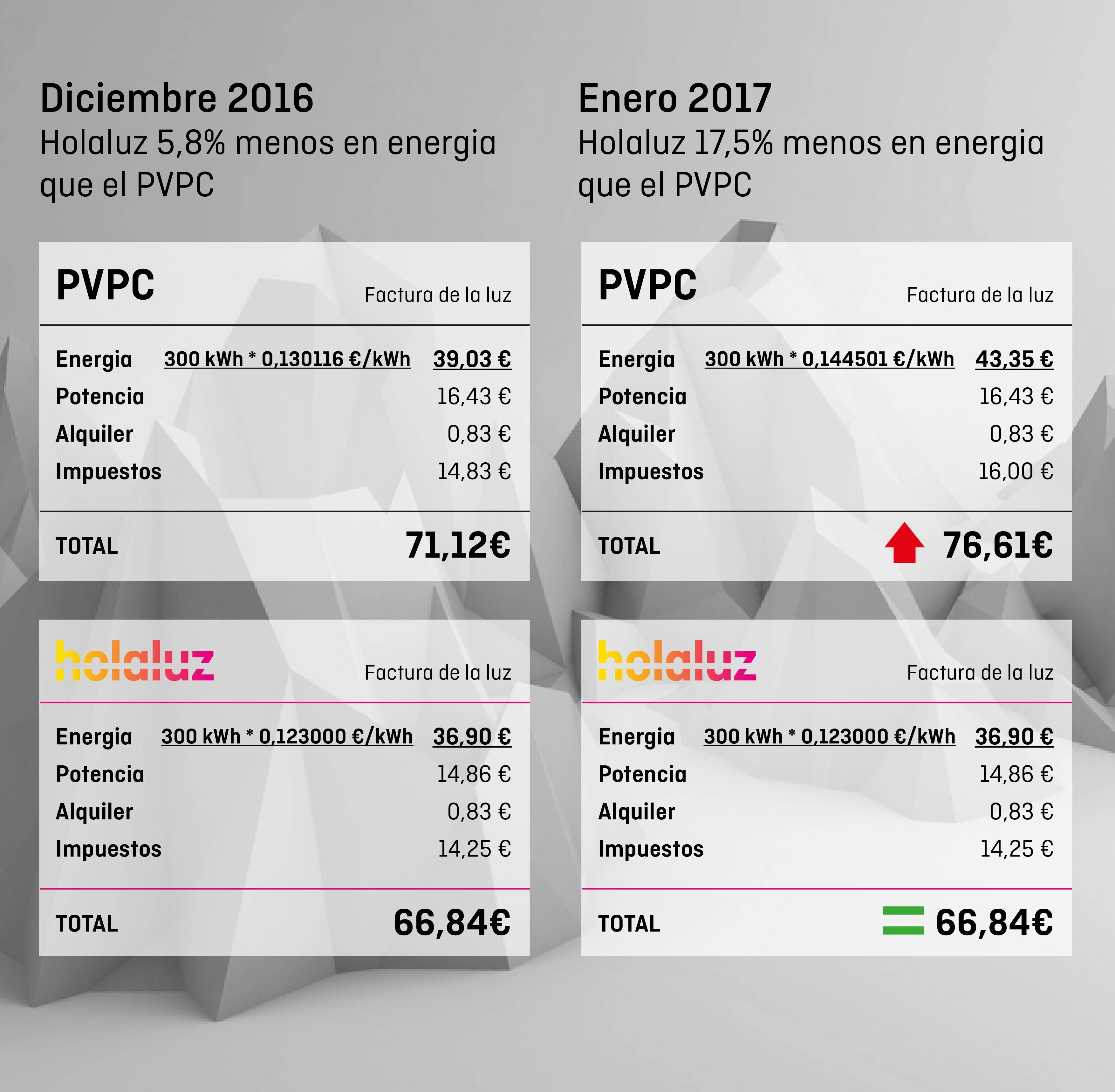 Holaluz vs PVPC