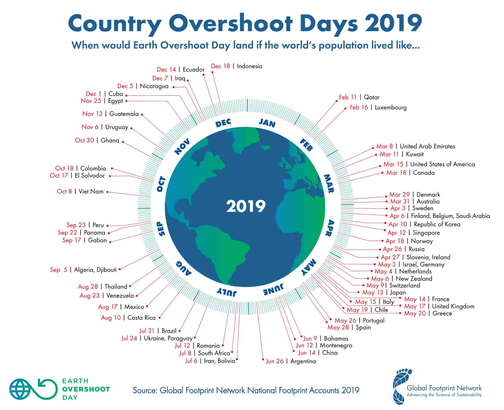 Gráfico Overshoot Days in 2019 by country
